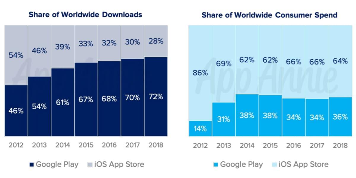 apple app store google play share worldwide downloads consumer spend app annie Apple App Store  Google Play