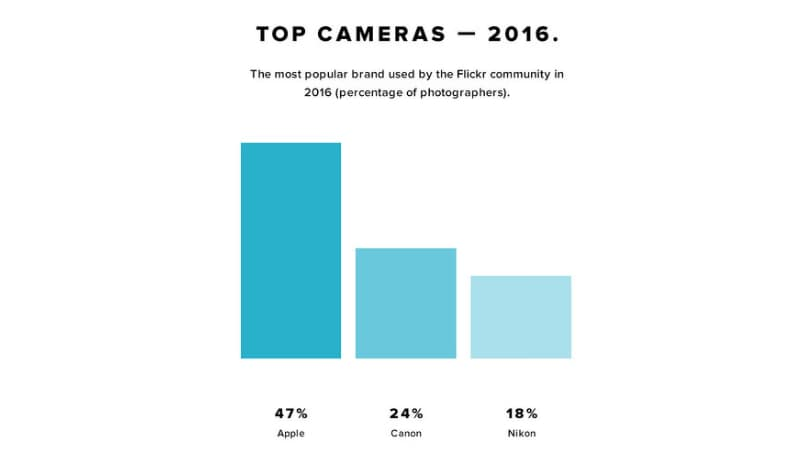 iPhone Continues to Top Flickr's Most Popular Camera Chart in 2016