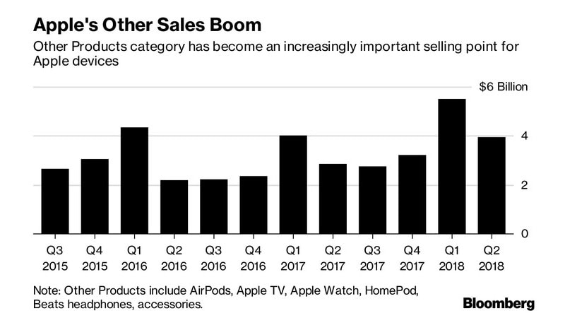 Apple is said to amplify its audio-device strategy in 2019