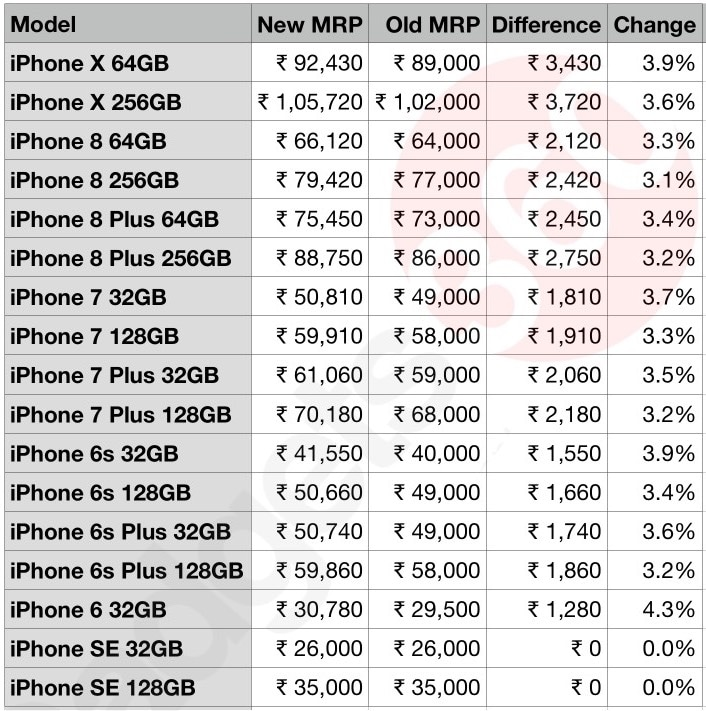 apple iphone price 1 apple