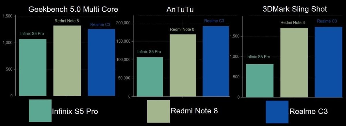 benchmarks Infinix S5 Pro