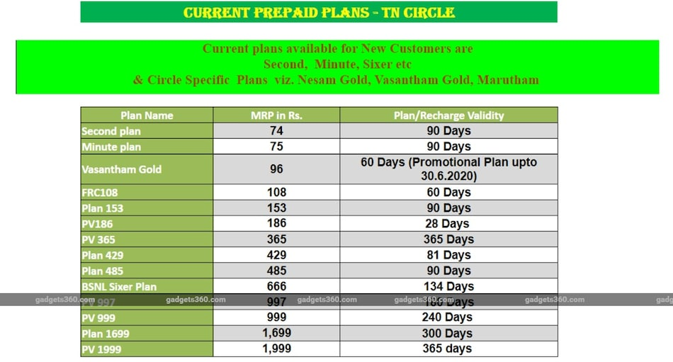 BSNL Revises Vasantham Gold PV 96 Prepaid Plan Validity to 60 Days
