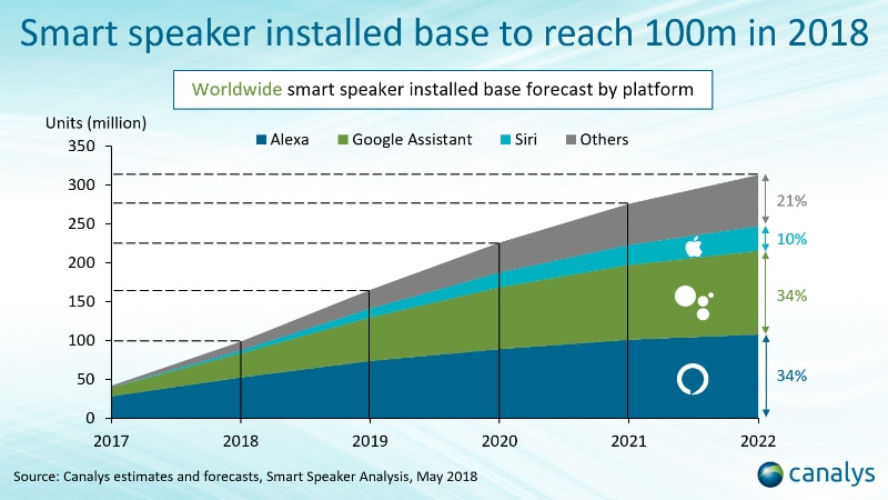 canalys smart speaker projection 2018 Canalys smart speaker prediction 2018