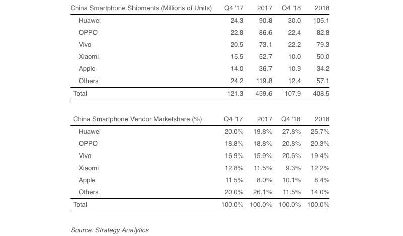 china smartphone shipments China smartphone shipments