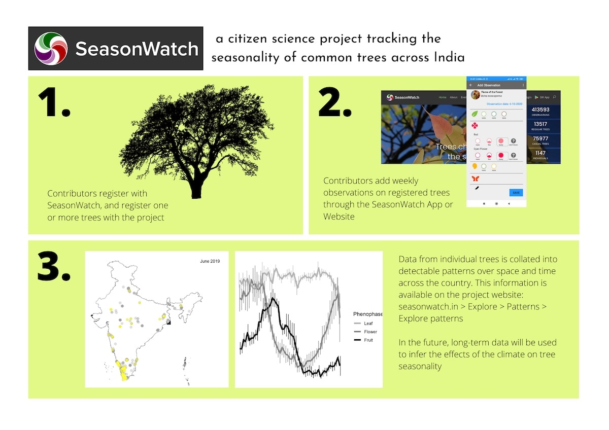 climate change infographic geetha ramaswami season watch