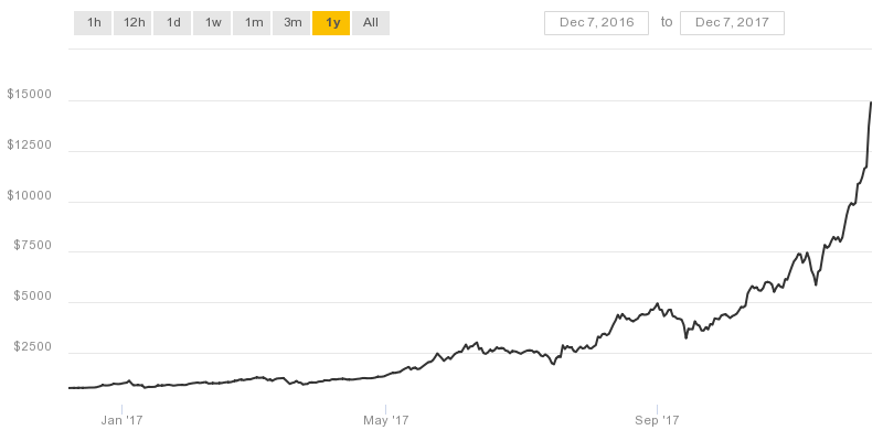 Why Is Bitcoin Raising & surging, and How Long Can This Continue?