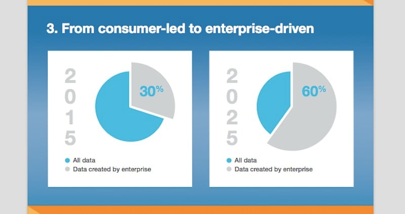 consumer to enterprise 800 idc