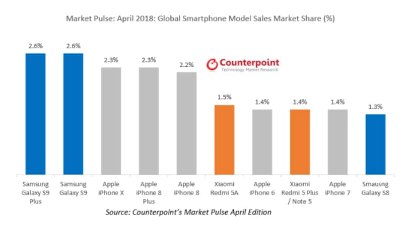 Samsung Galaxy S9+ Bestselling Smartphone in April, iPhone X Slides Down to Third: Counterpoint