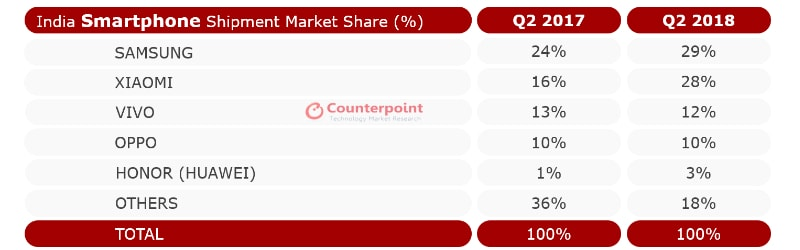 counterpoint research india smartphone shipments q2 2018 smartphone shipments in India Q2 2018