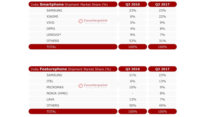 Xiaomi, Samsung Now Constitute 45 Percent of Indian Smartphone Market: Counterpoint