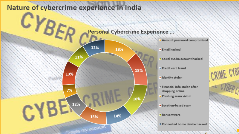 Indian Cybercrime Victims Refuse to Learn From Hacking Experience
