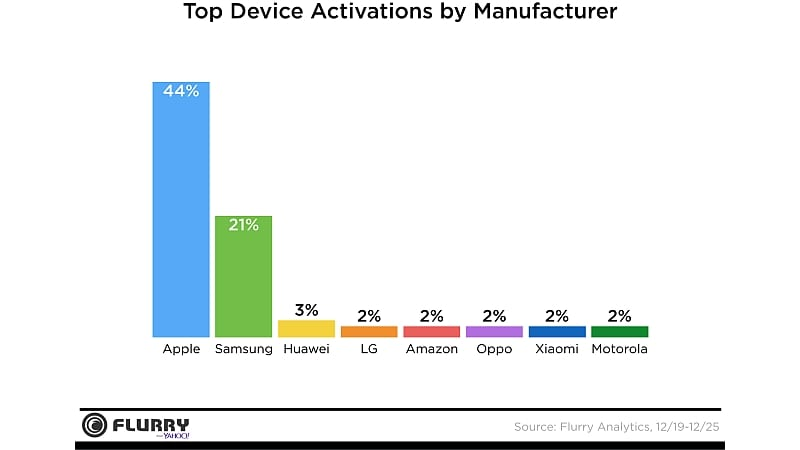 device activations christmas 2016 flurry flurry
