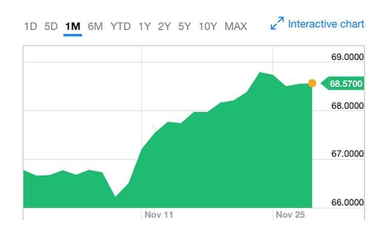 dollar rise chart dollar