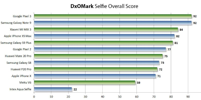 Pixel 3, Galaxy Note 9 top new DxOMark selfie benchmarks