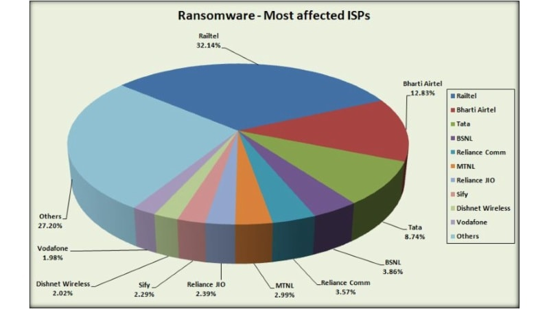 Google RailWire Free Wi-Fi Service Worst Affected ISP by WannaCry Ransomware: eScan