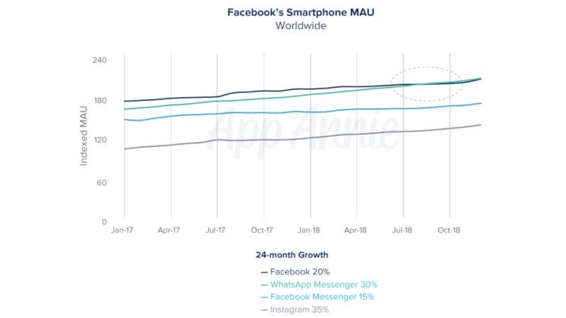 App Annie report reveals that WhatsApp is now more popular than Facebook