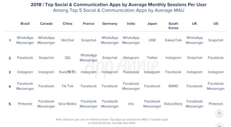 facebook whatsapp user engagement Top Apps