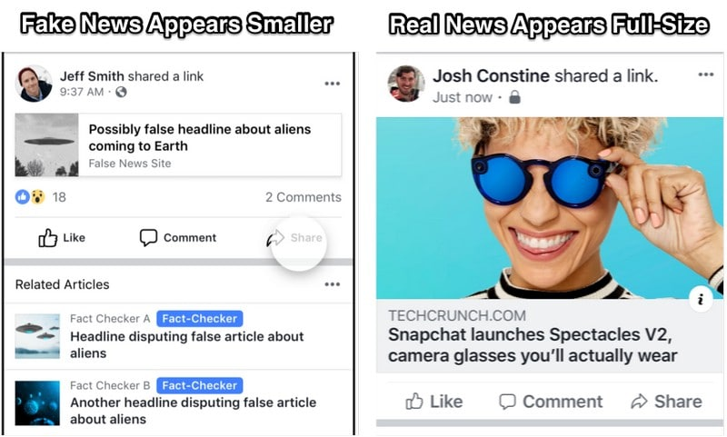 Facebook Starts Shrinking Fake News Links to Reduce Visual Prominence