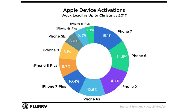 flurry graph apple Apple