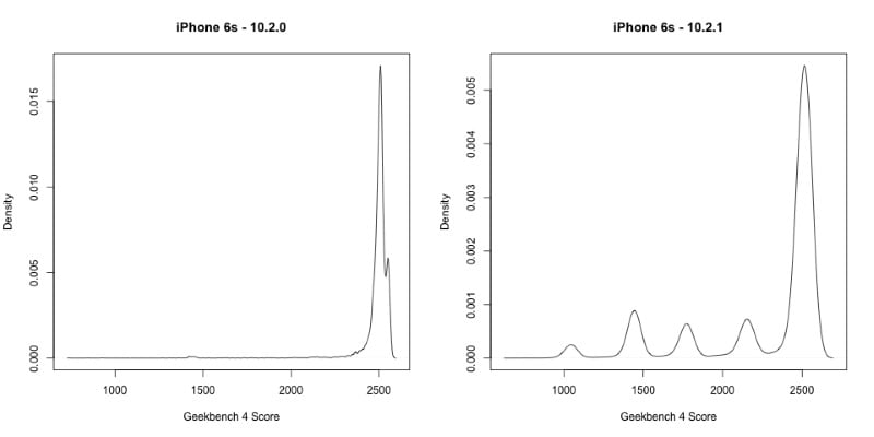 geekbench iphone slowdowns geekbench geekbench iphone slowdown