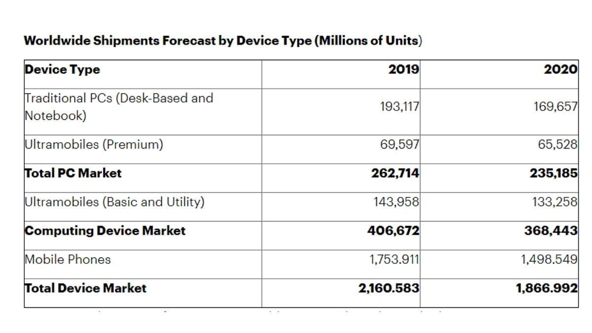 global phone shipments gartner phones