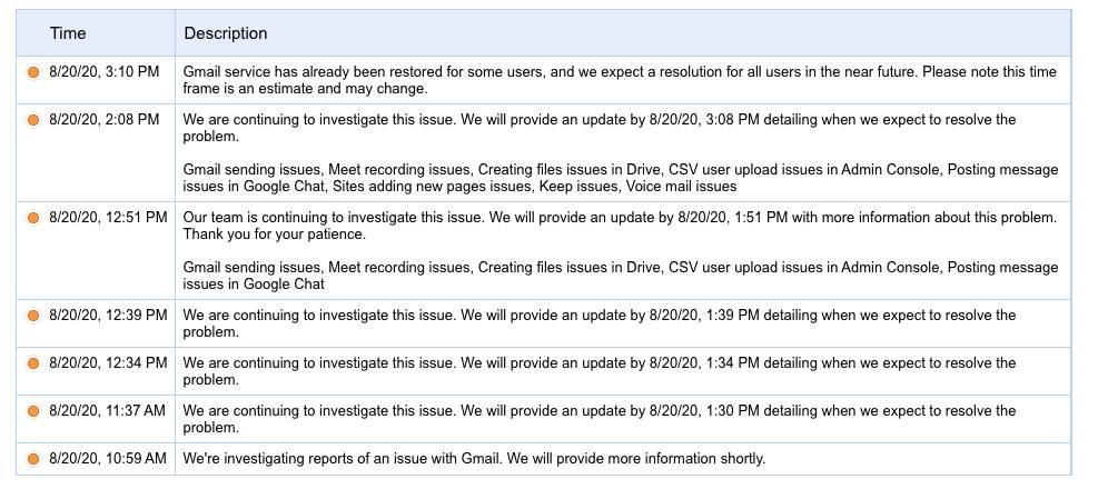 gmail status google Gmail status