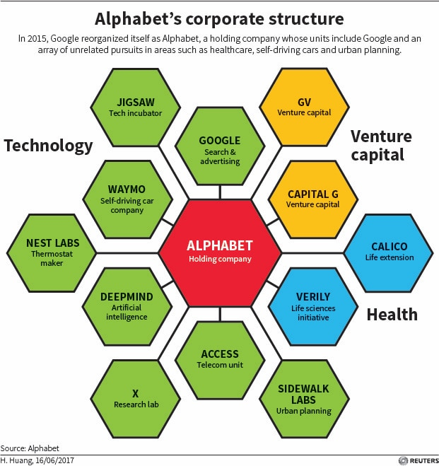 google alphabet holding google