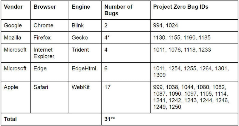 google domato browsers bugs Browsers Bugs Domato Google Project Zero