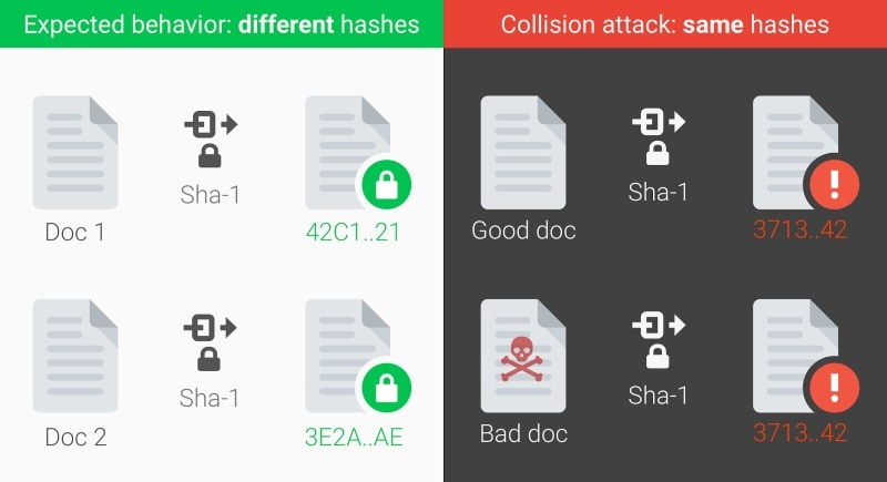 Google, Dutch Institute Crack SHA-1 Internet Security Standard