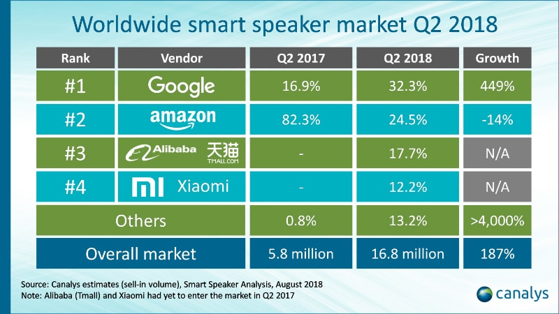 google smart speakers q2 2018 inline Google smart speakers