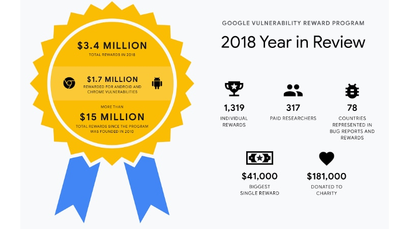 google vulnerability reward programme 2018 year in review Google