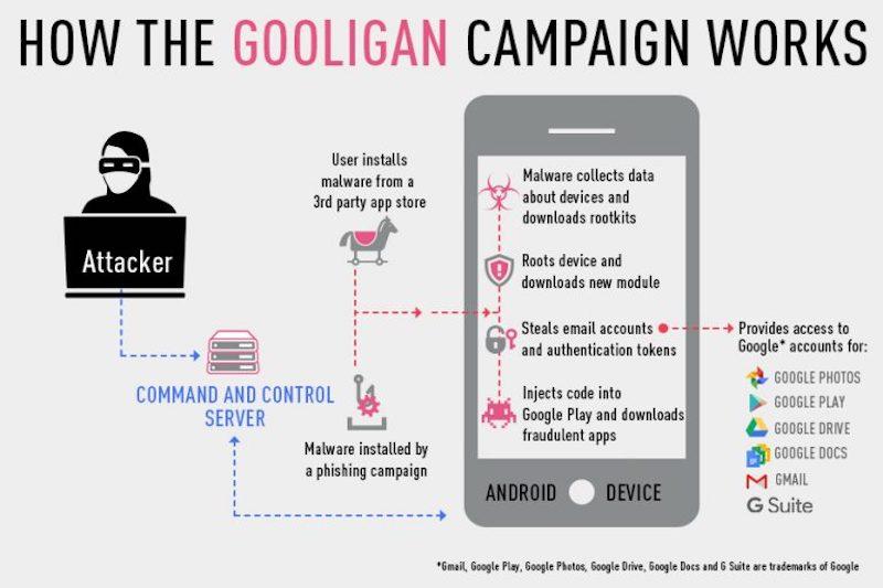 gooligan malware campaign Gooligan Malware