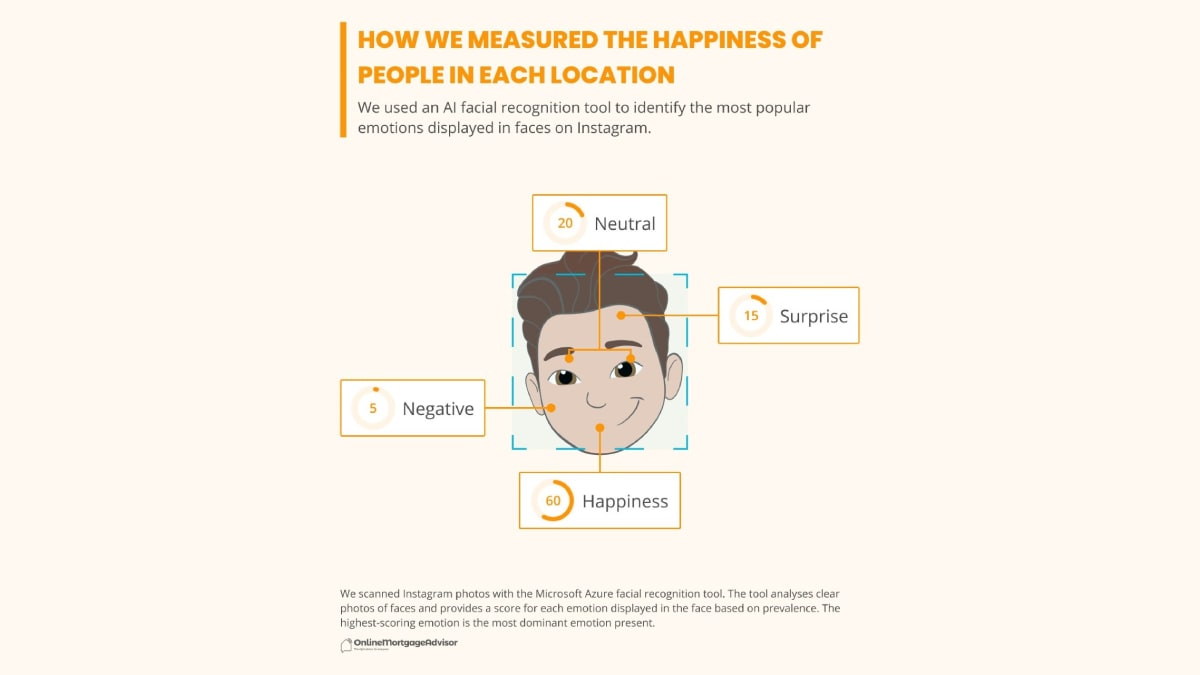 happiest city online mortgage advisor s