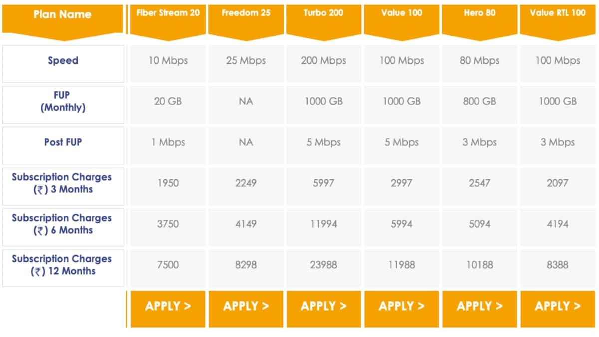 hathway broadband plans kolkata Hathway broadband  Hathway