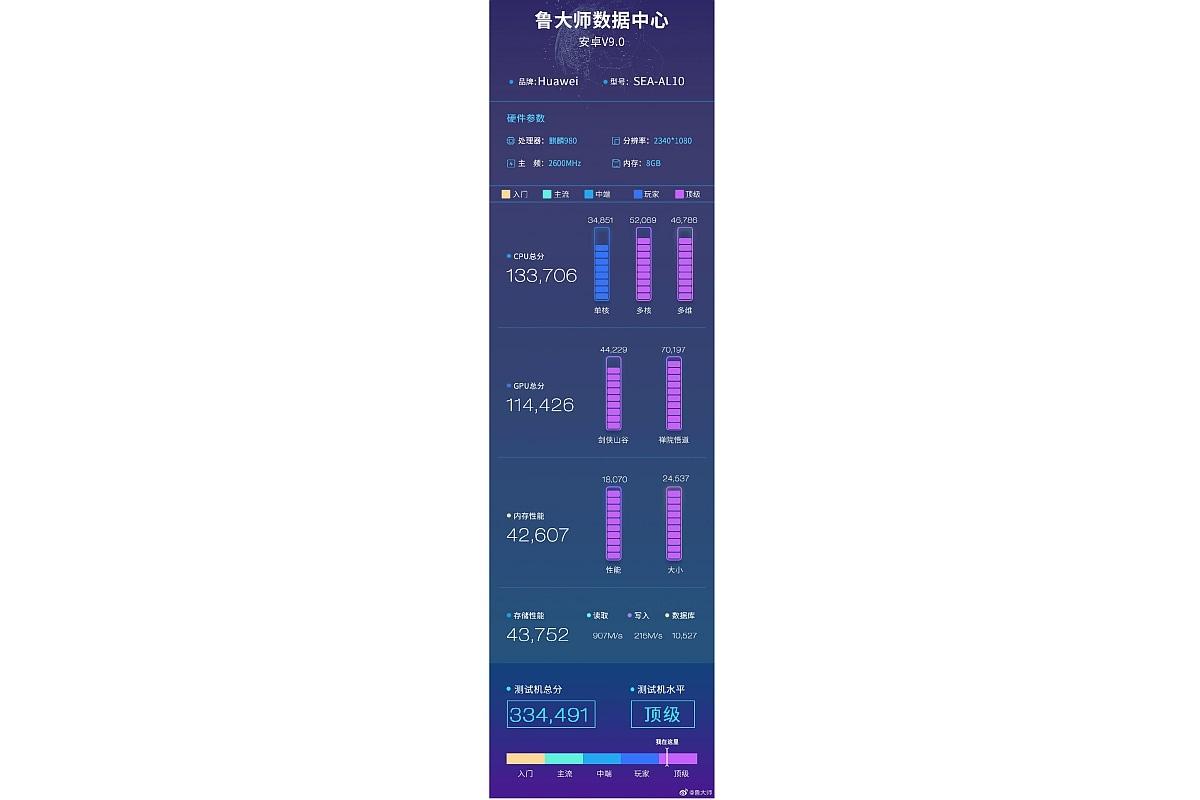 huawei nova 5 pro benchmark results master lu Huawei Nova 5 Pro