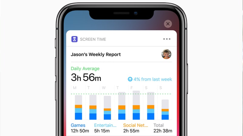 iOS 12 Screen Time: How to View Usage Reports, Limit Usage, or Monitor and Restrict Kids' Usage