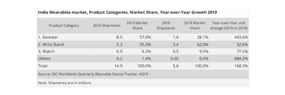 idc chart wearables IDC India