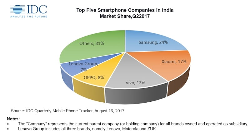 How Indian Smartphone Makers Lost The War Against Chinese