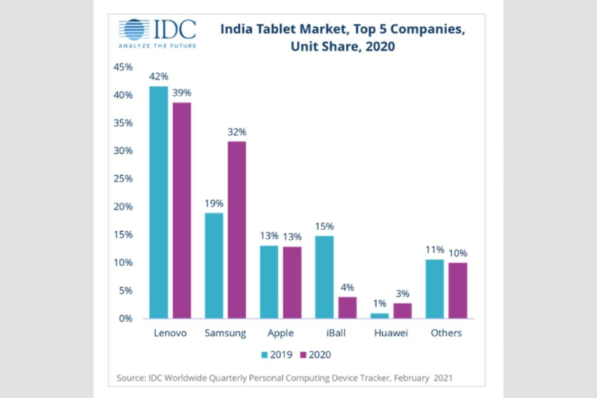 India Tablet Market Sees 14.7 Percent Pandemic-Driven Growth in 2020; Lenovo Leads in Shipments: IDC