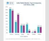 India Tablet Market Records Growth in 2020 After 4 Years of Decline: IDC