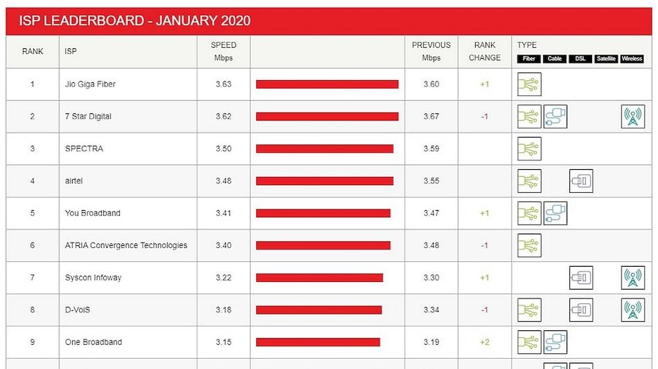 Jio Fiber Regains Top Spot in Netflix ISP Speed Index