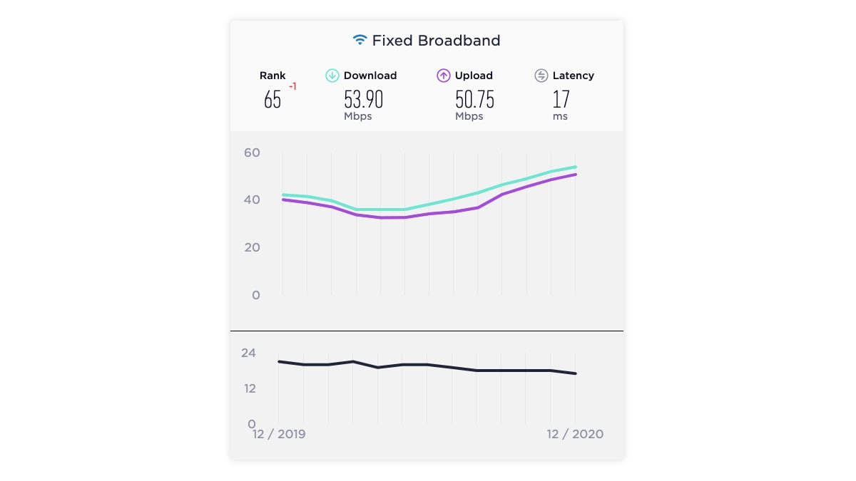 india fixed broadband speed results december 2020 ookla India fixed broadband  India  Ookla