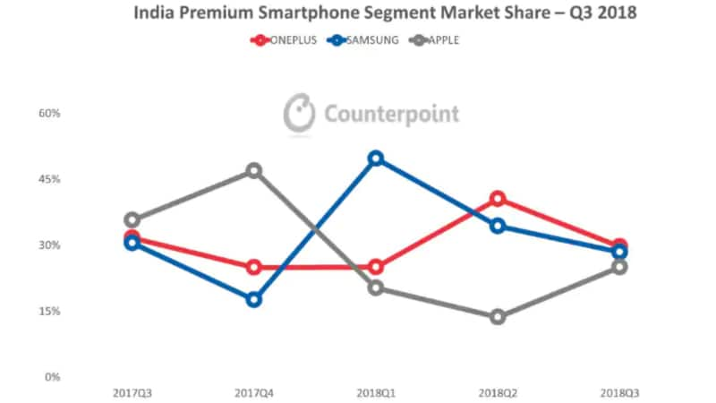 india premium q32018 counterpoint Apple