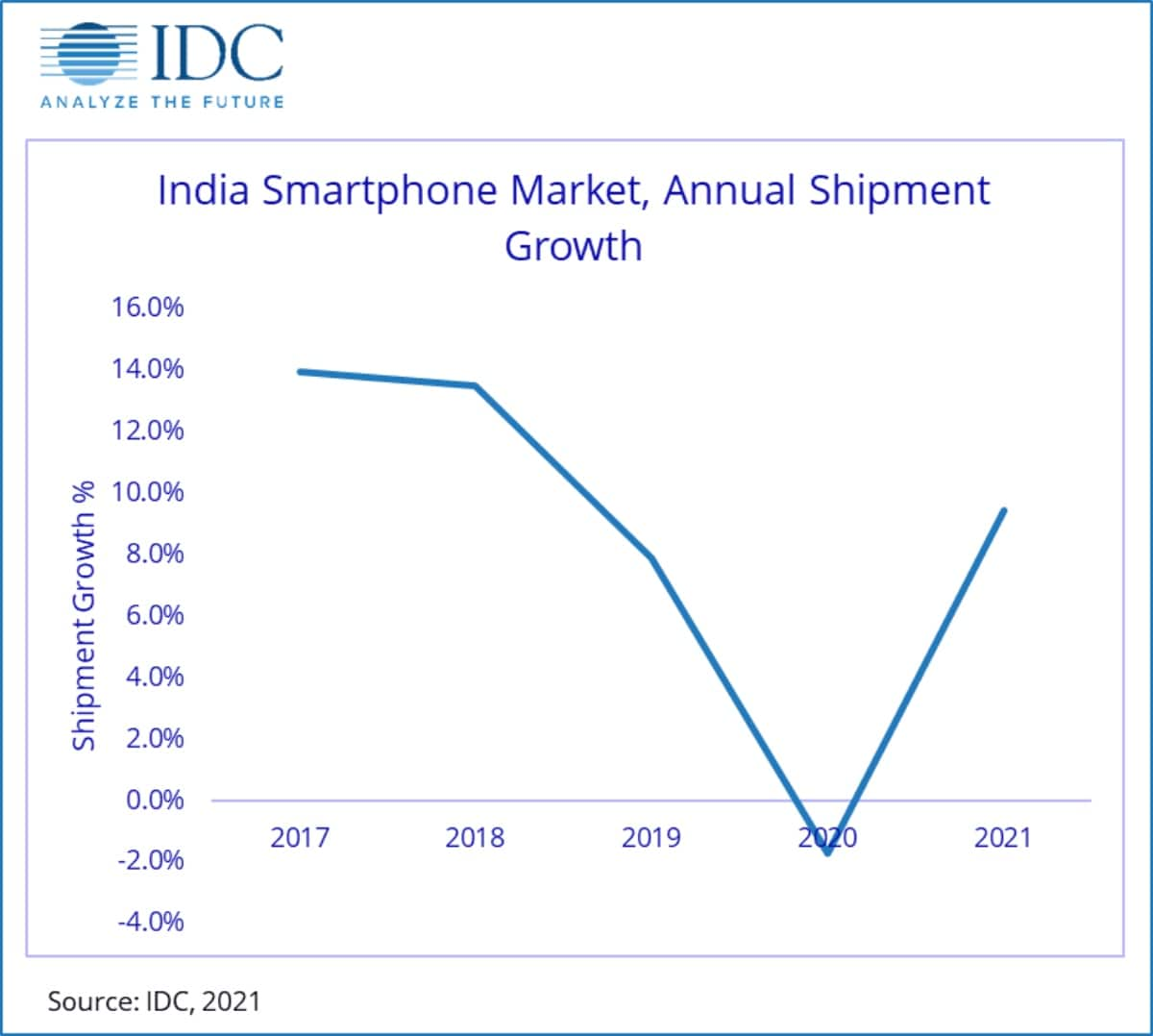 India Smartphone Market Declined for the First Time in 2020, Xiaomi Led in Q4: IDC