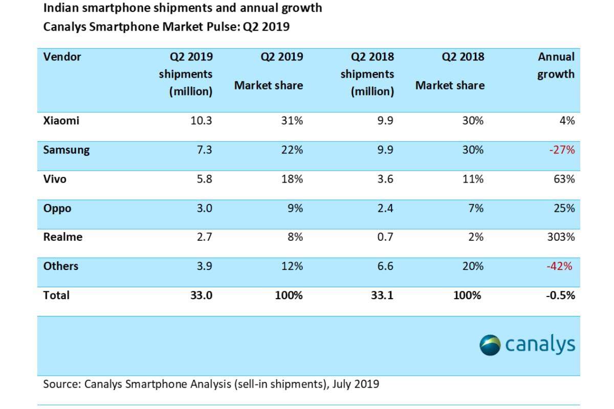 india smartphone shipments q2 2019 canalys India smartphone shipments  Canalys