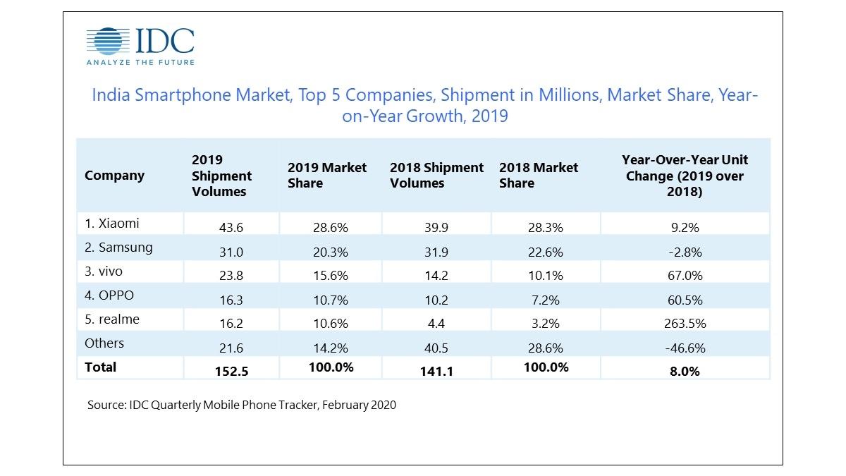 indian smartphone market idc idc