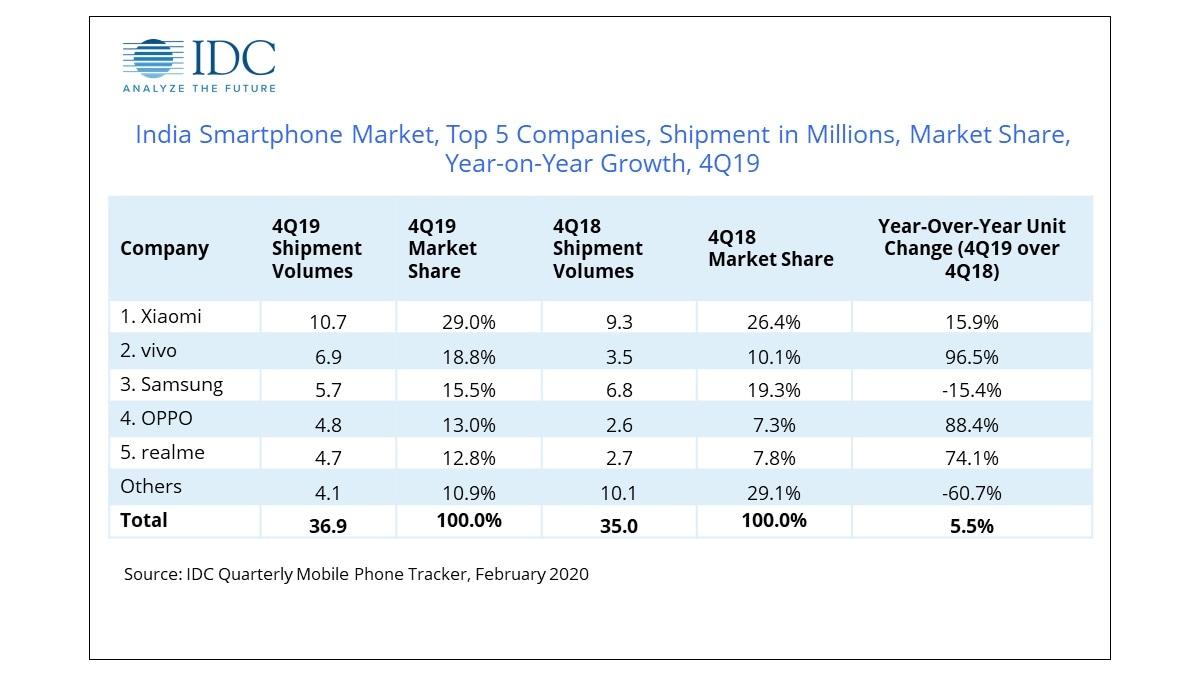 indian smartphone market idc q4 2019 idc
