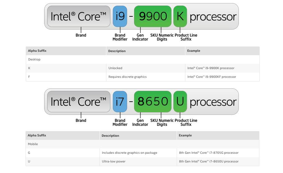 intel suffix guide intel intel