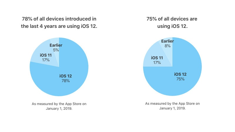 iOS 12 Now Running on 75 Percent of All Active iOS Devices, iOS 11 on 17 Percent: Apple