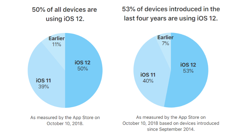 ios 12 distribution apple iOS 12 adoption